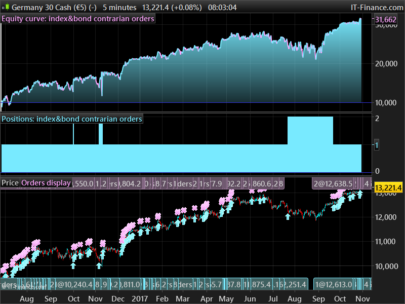 "Index/bond strategy based on slow accumulation of contrarian orders (BUY) and MoneyManagement ""antimartingala"" style"
