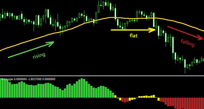 Forex slope indicator