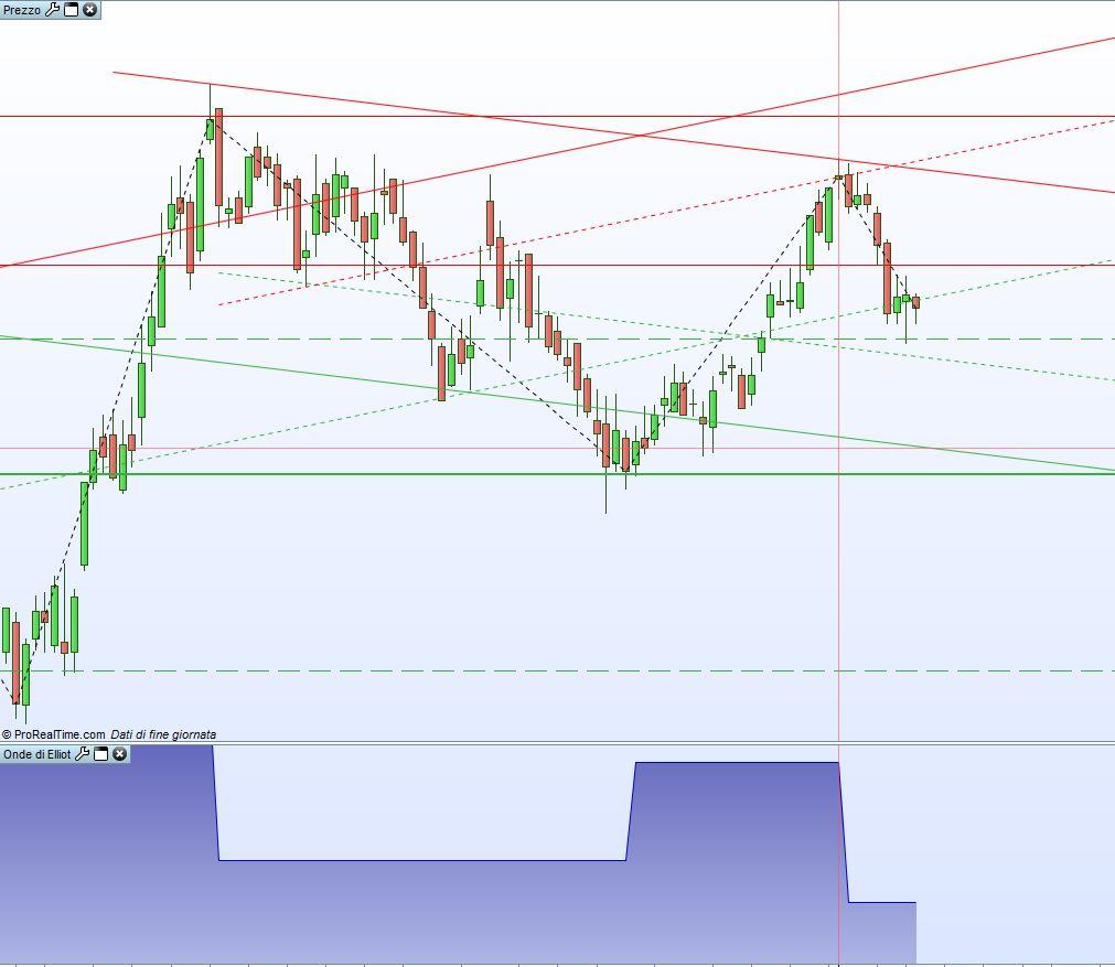 Screener Elliott Wave Indicator | ProRealTime trading
