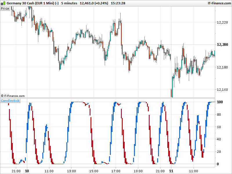 AFL Winner oscillator | Indicators ProRealTime trading