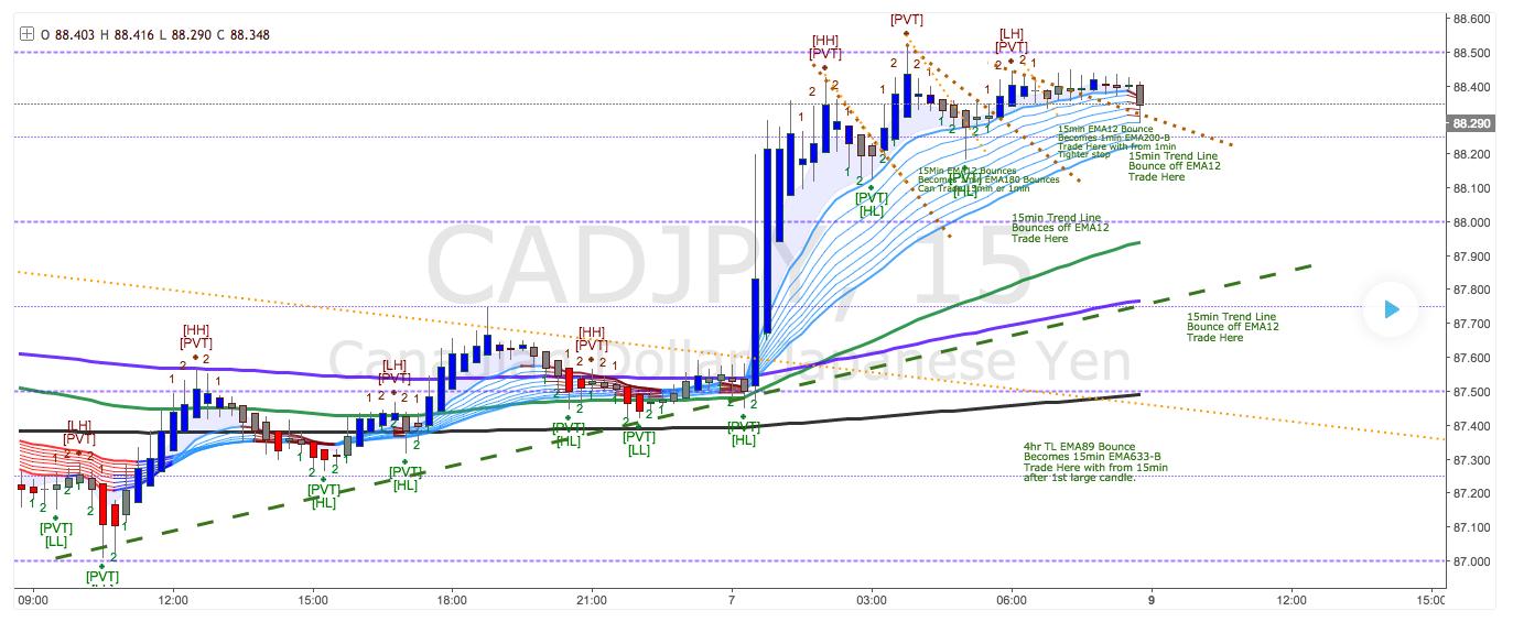 Conversion indics tradingview | ProRealTime trading