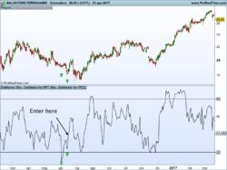 DeMarker Indicator