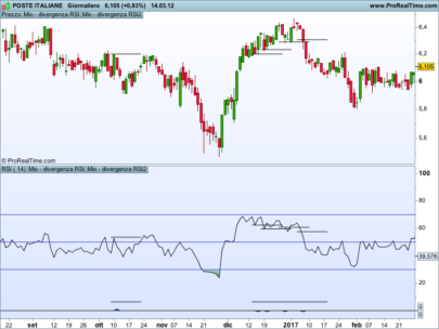 RSI Divergences finder