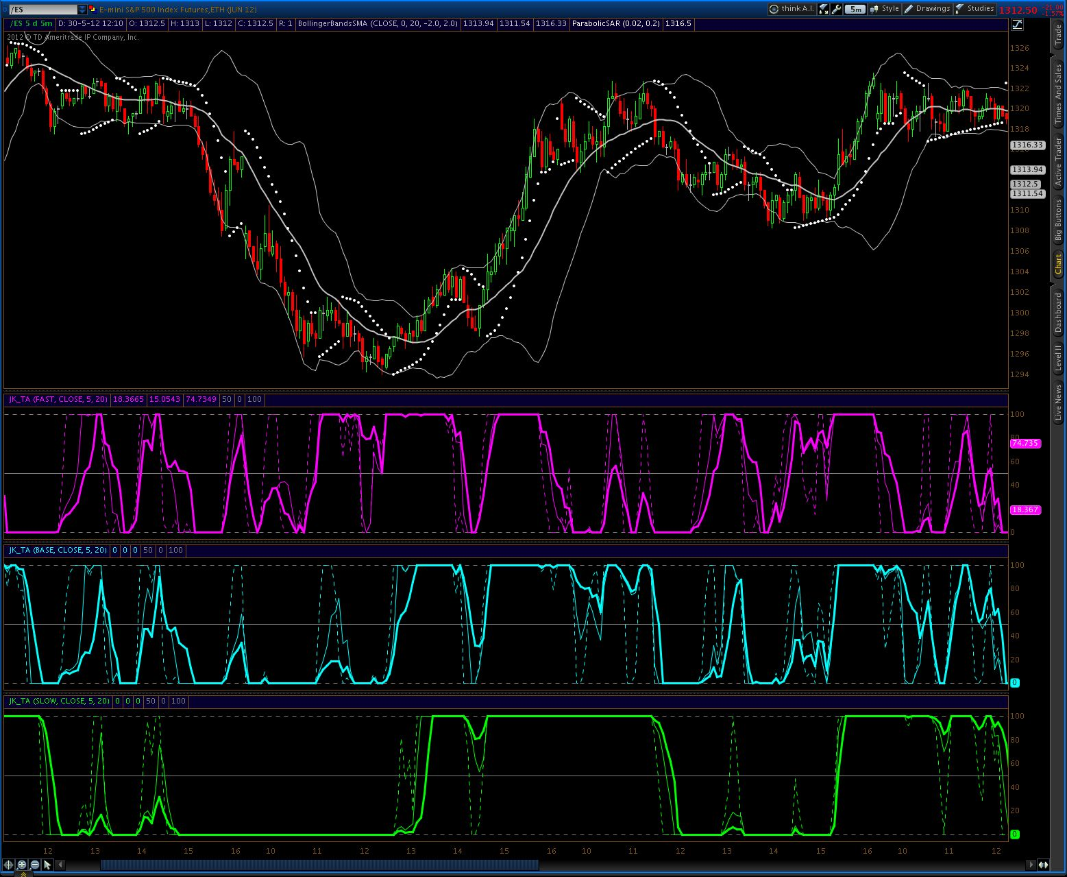 Jeffrey Kennedy Trend Analyzer | ProRealTime trading