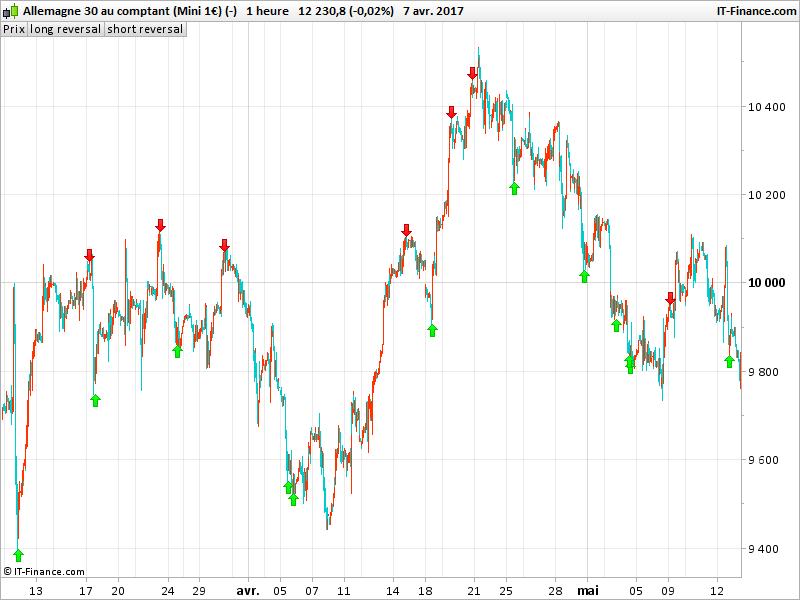 Forex reversal indicator mt4
