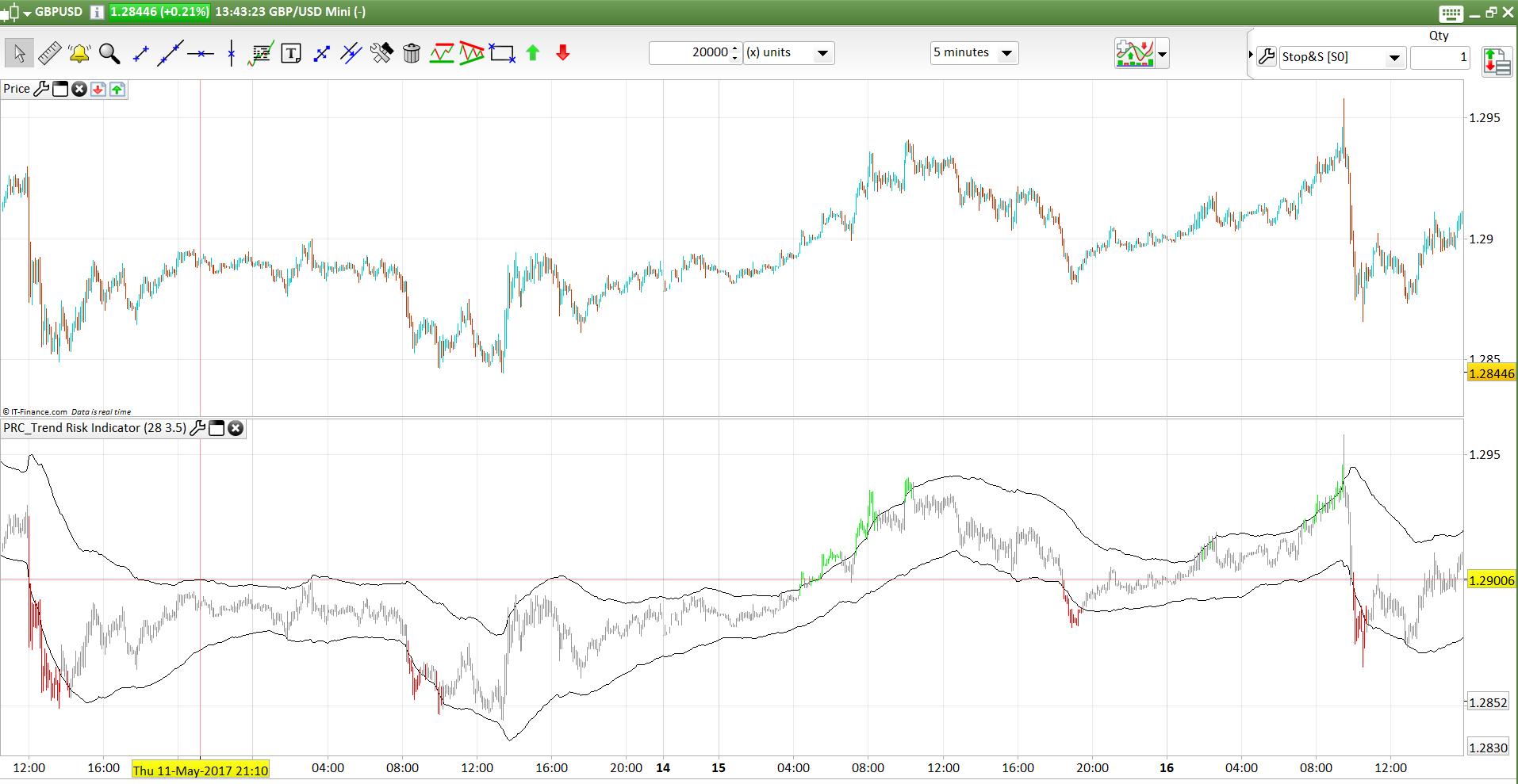 Modeling trading system performance howard bandy