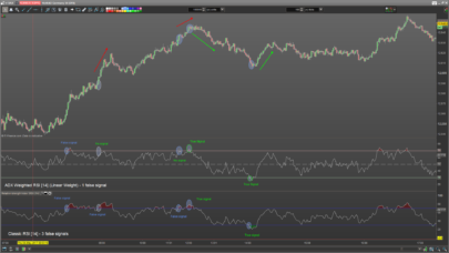 ADX Weighted RSI