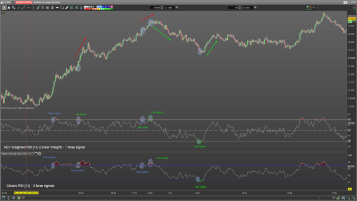 ADX Weighted RSI | Indicators ProRealTime trading