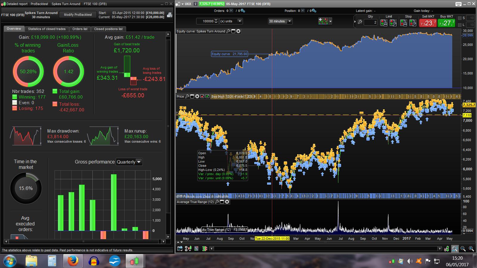 Popular intraday trading strategies