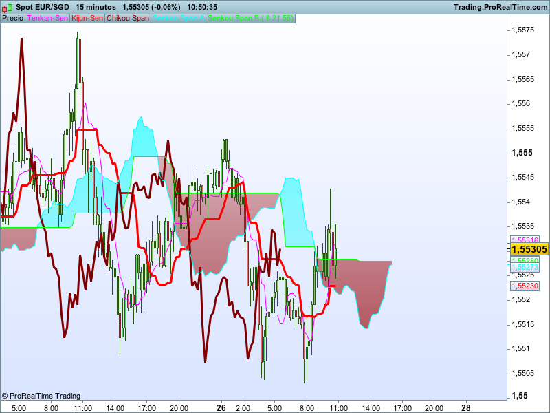 Ichimoku strategy based screener