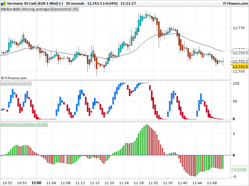 Strategies de trading intraday