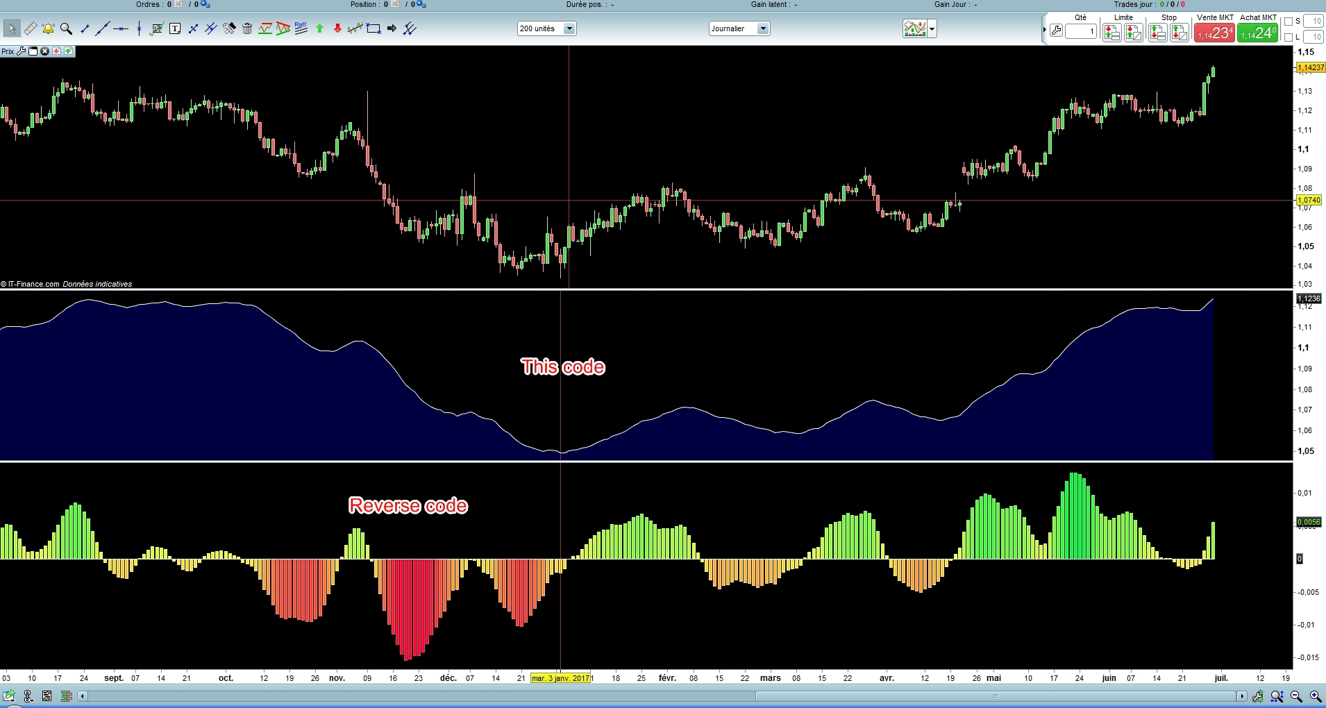 new John Ehlers indicator Forward Reverse EMA | ProRealTime