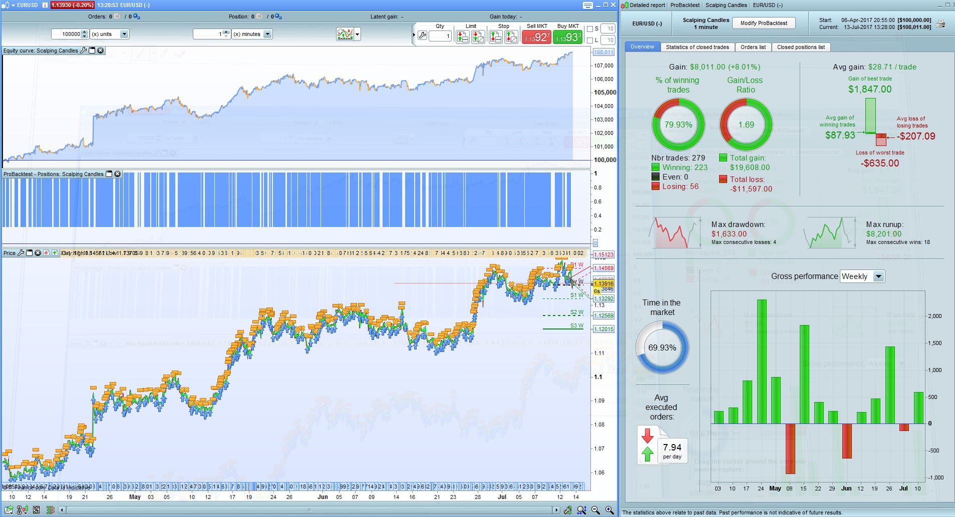 Forex Scalping Strategy Requirements