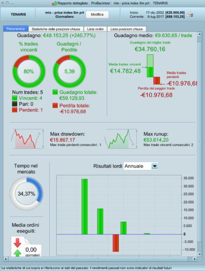 Price Index 6 months