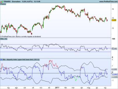 Disparity index with dynamic overbought and oversold areas