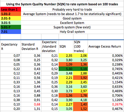 System quality number forex