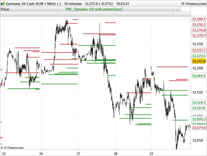 Dynamic support and resistance intraday