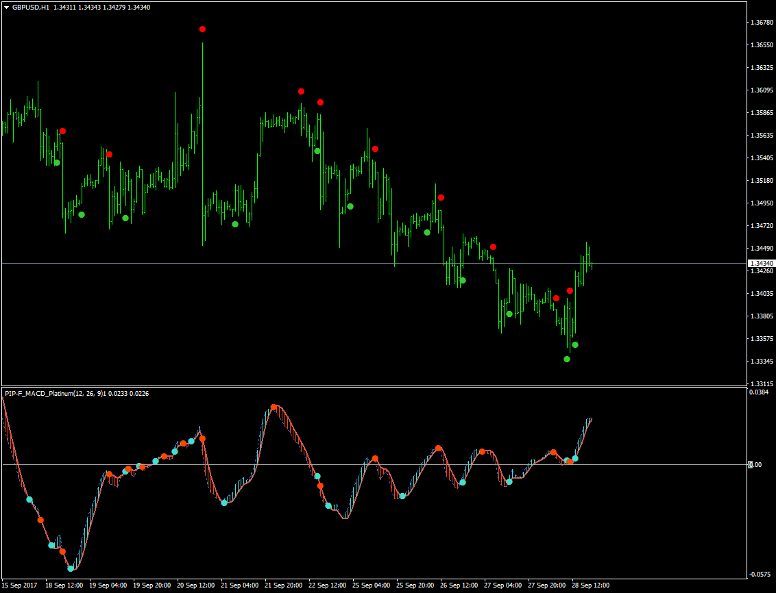 convert a MACD strategy from mt4   ProRealTime trading