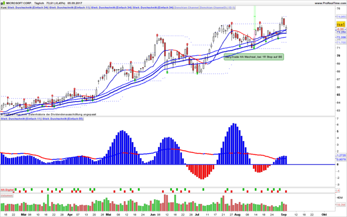 Trendfollower – Moving Averages in stage 1 or stage 3