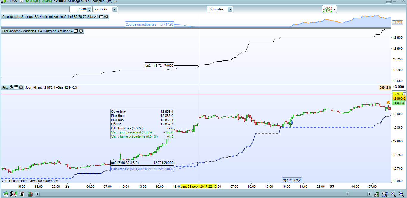 GAP different values EA and Indicator (Half Trend