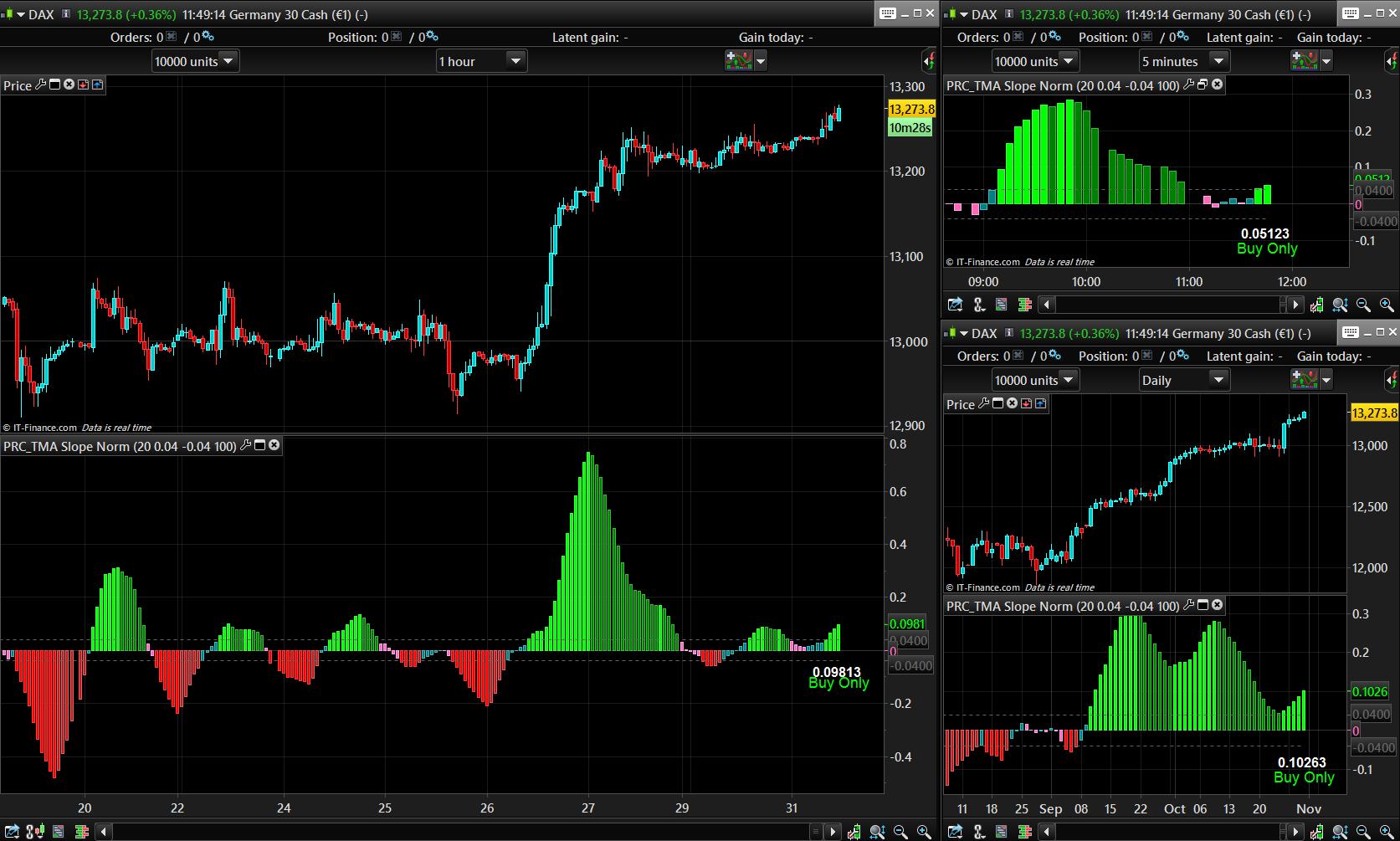 TMA Slope | Indicators ProRealTime trading