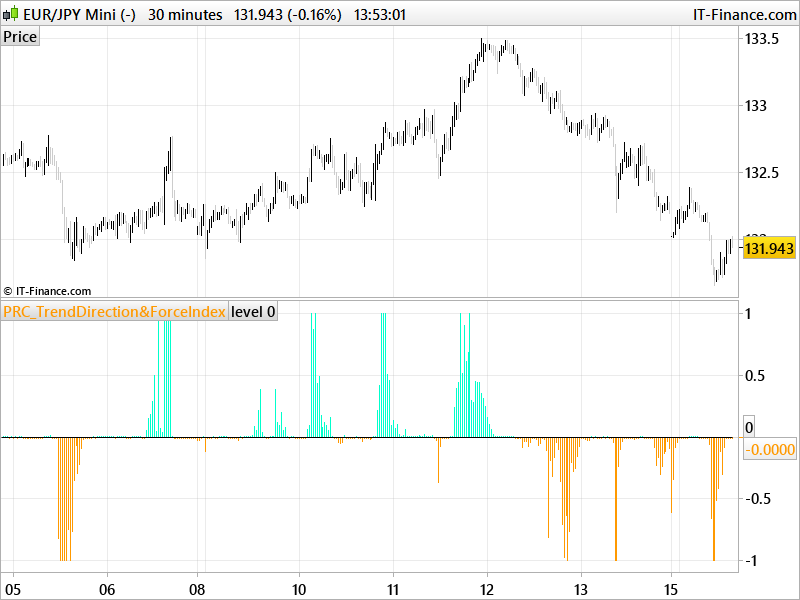Trend Direction & Force Index (TDF Index)