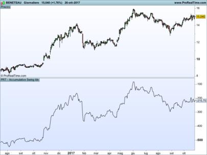 Wilder's Accumulative Swing Index (ASI)