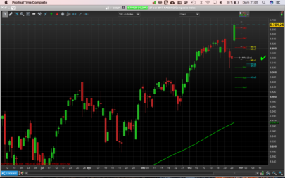 Setup´s Lines with pivot points