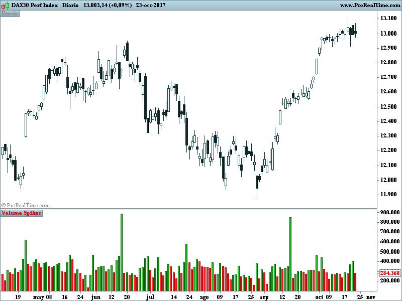 Volume Spikes | Indicators ProRealTime trading