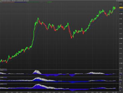 TTM trend on price