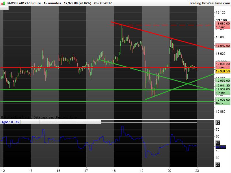 Higher Timeframe RSI