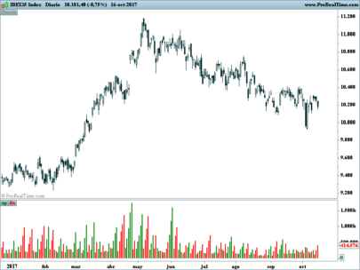Weis Wave Volume