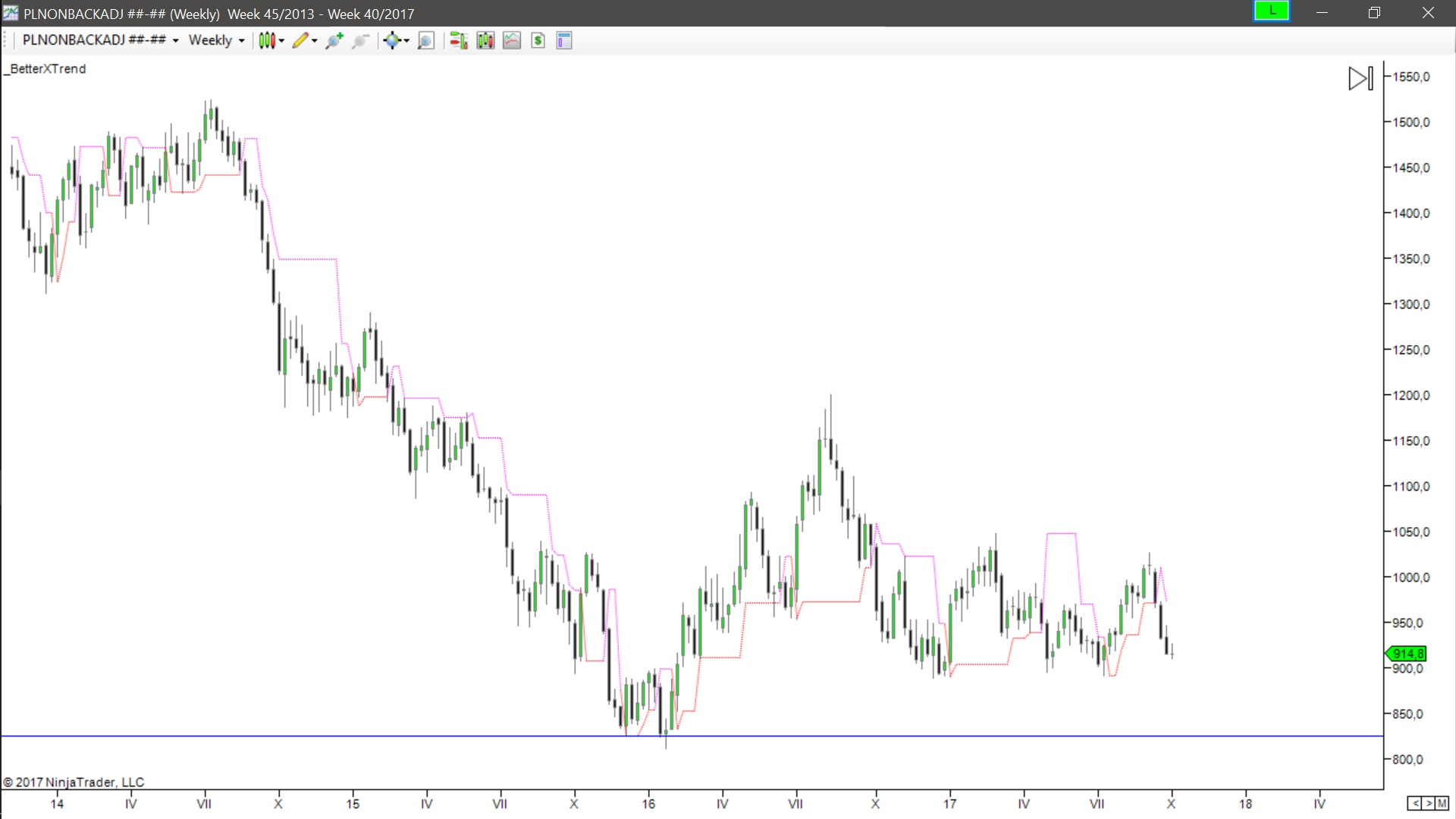 Better X Trend Indicator Nt 7 8 Conversion To Prorealtime Forum