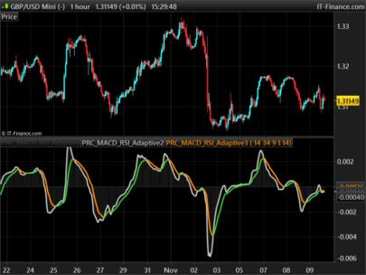 MACD Platinum | Indicators ProRealTime trading