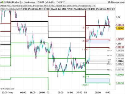 ZigZag Fibonacci levels | Indicators ProRealTime trading