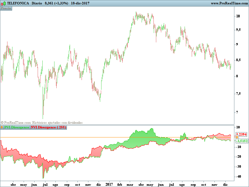 Dual Volume Divergence Index | Indicators ProRealTime trading
