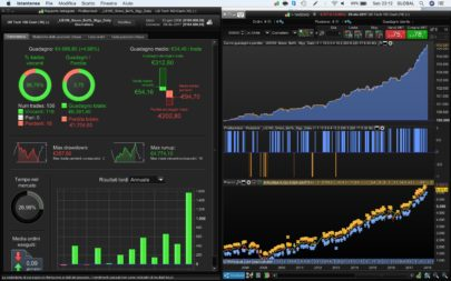 Smoothed Bollinger% Strategy Daily