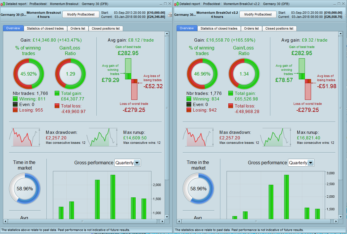 Trading system backtest results