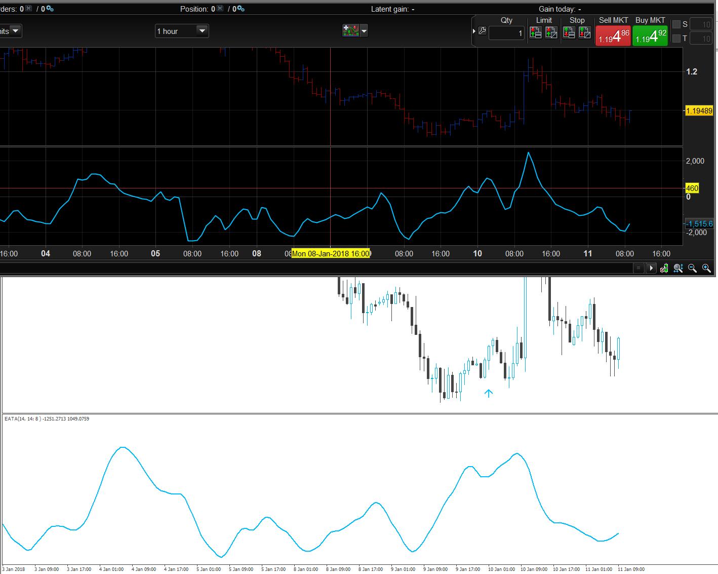 Conversion of RSI CCi MT4 into PTC | ProRealTime trading
