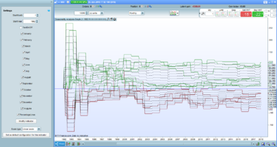 Seasonality Analysis Graph