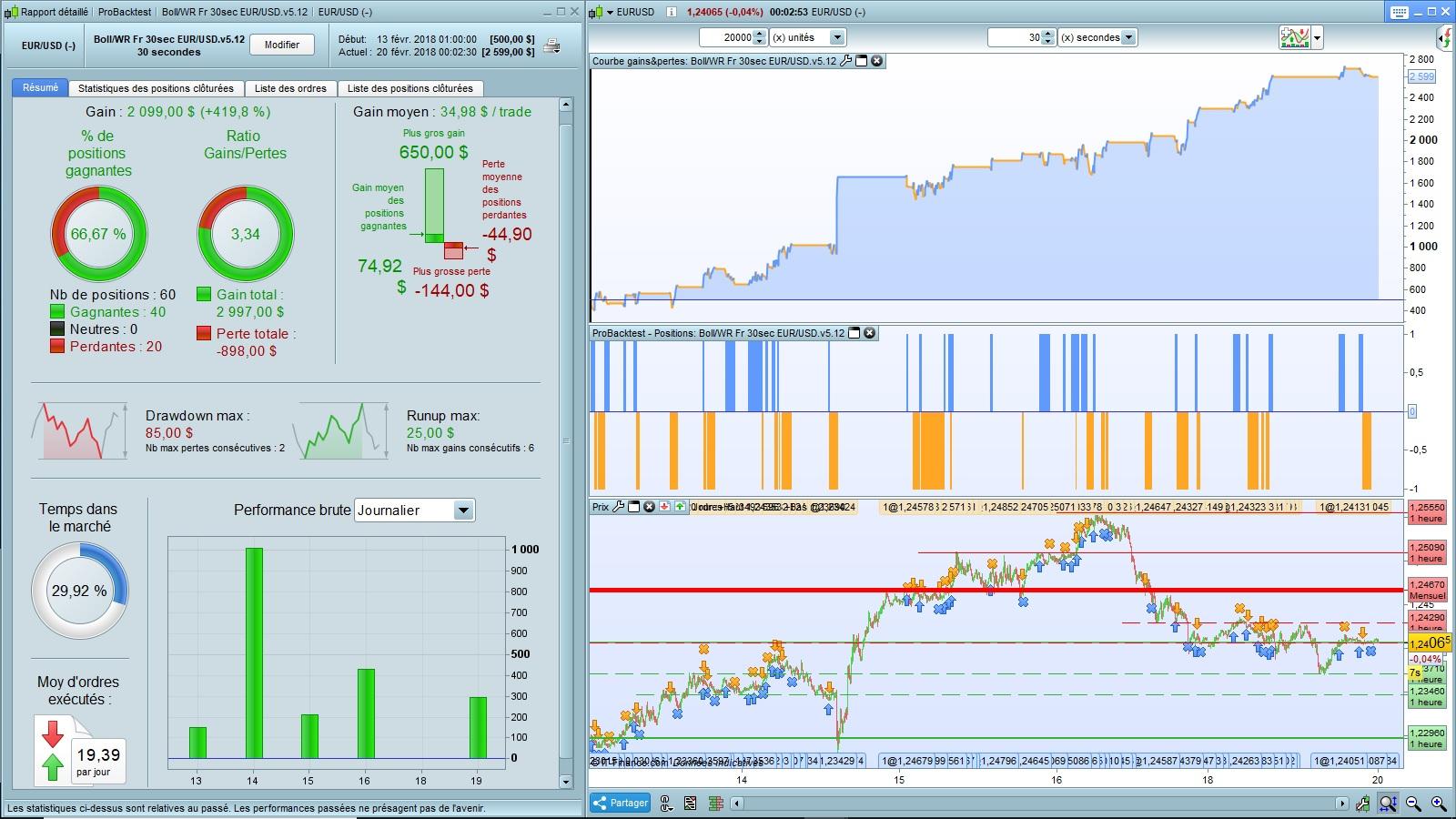 Boll WR Fr 30 Sec EURUSDv512 20000 Units Graph