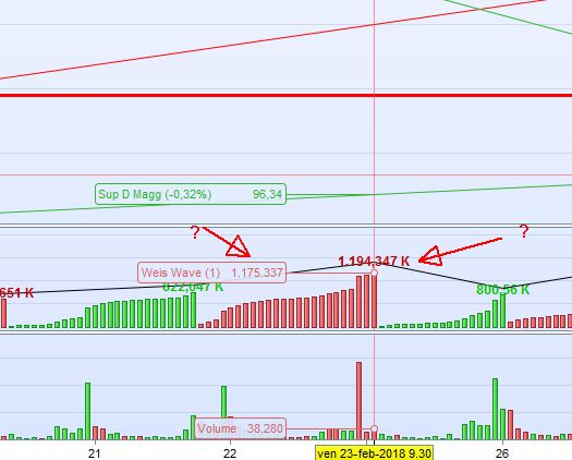 ZigZag with cumulative volume | ProRealTime trading
