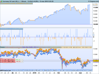 SWING BREAK - DAX reversal patterns trading strategy