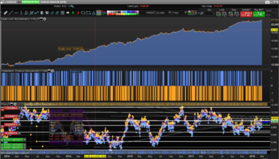 Mean reverting strategy FOREX - AUDCAD