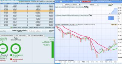 Last Minute Bar strategy (DAX,FTSE,DOW)