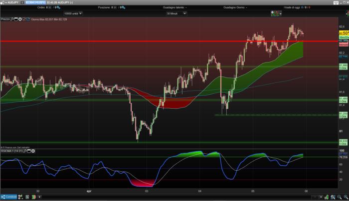 RSIOMA indicator | Indicators ProRealTime trading