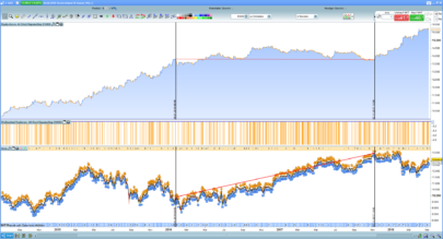 Short on rising markets - 4H OnlyShort-Strategy on Dax