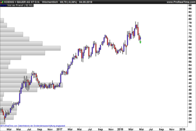 Buy Long Stocks in an consolidation with a solid uptrend (weekly)