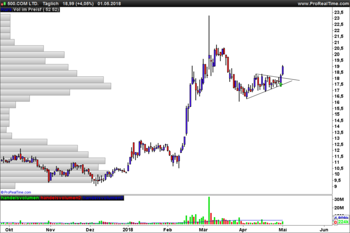 3 Weeks Consolidation Screener on Daily Chart