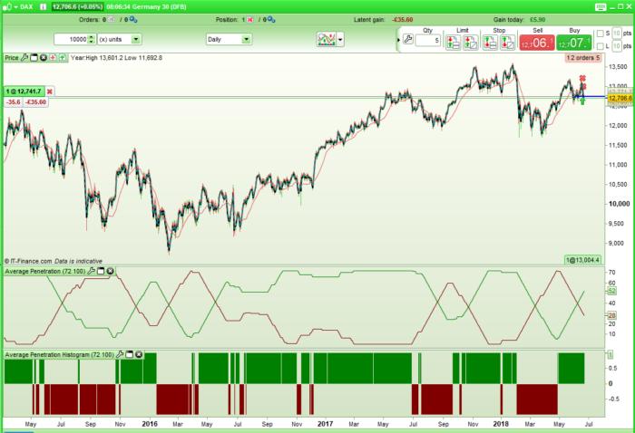 Average Penetration Indicator | Indicators ProRealTime trading
